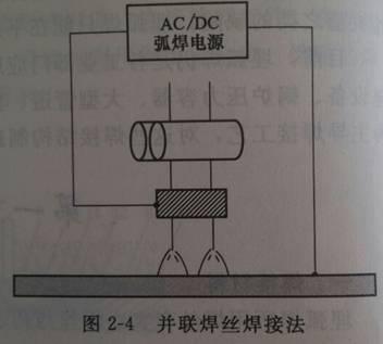 埋弧焊常用的焊接方法